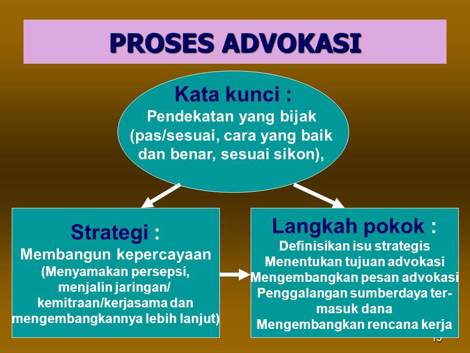 13 PROSES ADVOKASI Strategi : Membangun kepercayaan (Menyamakan persepsi, menjalin jaringan/ kemitraan/kerjasama dan mengembangkannya lebih lanjut) La