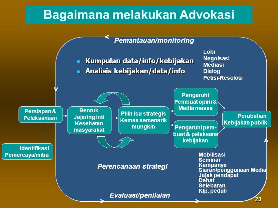 28 Kumpulan data/info/kebijakan Kumpulan data/info/kebijakan Analisis kebijakan/data/info Analisis kebijakan/data/info Bagaimana melakukan Advokasi Pe