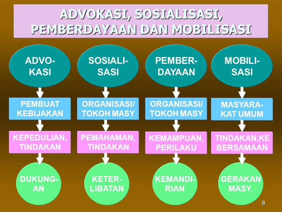 8 ADVOKASI, SOSIALISASI, PEMBERDAYAAN DAN MOBILISASI MOBILI- SASI SOSIALI- SASI PEMBER- DAYAAN ADVO- KASI PEMBUAT KEBIJAKAN ORGANISASI/ TOKOH MASY MAS