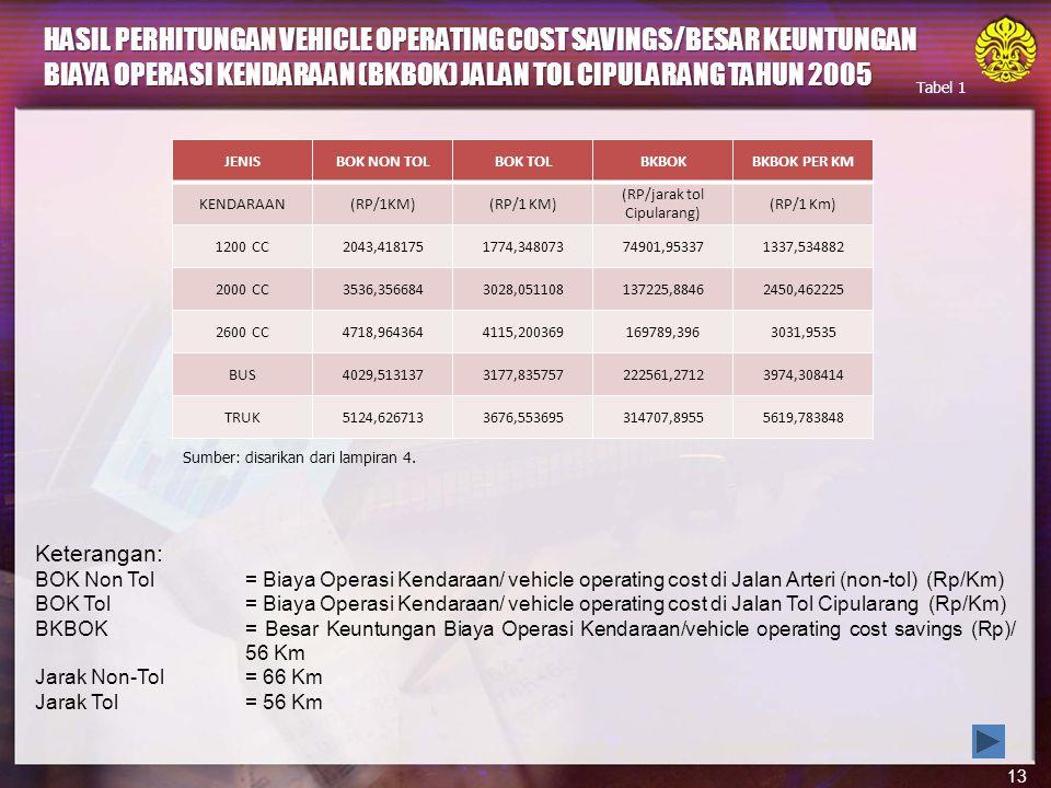 13 Keterangan: BOK Non Tol= Biaya Operasi Kendaraan/ vehicle operating cost di Jalan Arteri (non-tol) (Rp/Km) BOK Tol= Biaya Operasi Kendaraan/ vehicle operating cost di Jalan Tol Cipularang (Rp/Km) BKBOK= Besar Keuntungan Biaya Operasi Kendaraan/vehicle operating cost savings (Rp)/ 56 Km Jarak Non-Tol= 66 Km Jarak Tol= 56 Km HASIL PERHITUNGAN VEHICLE OPERATING COST SAVINGS/BESAR KEUNTUNGAN BIAYA OPERASI KENDARAAN (BKBOK) JALAN TOL CIPULARANG TAHUN 2005 JENISBOK NON TOLBOK TOLBKBOKBKBOK PER KM KENDARAAN(RP/1KM) (RP/jarak tol Cipularang) (RP/1 Km) 1200 CC2043,4181751774,34807374901,953371337,534882 2000 CC3536,3566843028,051108137225,88462450,462225 2600 CC4718,9643644115,200369169789,3963031,9535 BUS4029,5131373177,835757222561,27123974,308414 TRUK5124,6267133676,553695314707,89555619,783848 Sumber: disarikan dari lampiran 4.