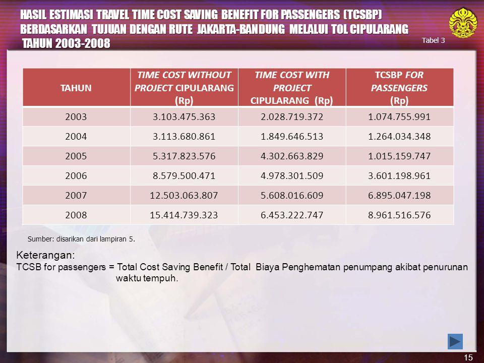 15 Keterangan: TCSB for passengers = Total Cost Saving Benefit / Total Biaya Penghematan penumpang akibat penurunan waktu tempuh.