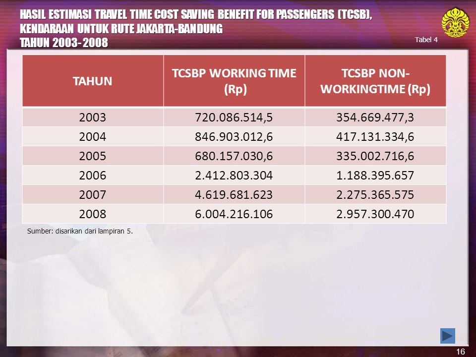 16 HASIL ESTIMASI TRAVEL TIME COST SAVING BENEFIT FOR PASSENGERS (TCSB), KENDARAAN UNTUK RUTE JAKARTA-BANDUNG TAHUN 2003- 2008 Sumber: disarikan dari lampiran 5.
