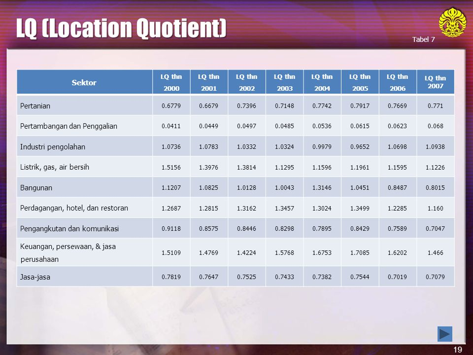 19 LQ (Location Quotient) Sumber: disarikan dari lampiran 4.