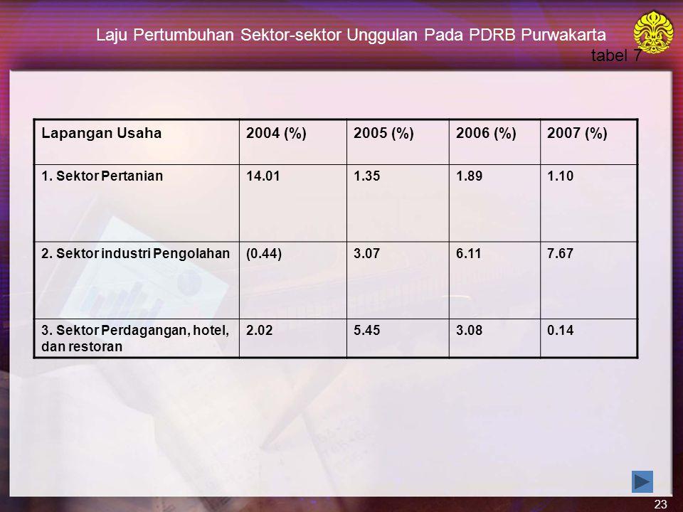 23 Laju Pertumbuhan Sektor-sektor Unggulan Pada PDRB Purwakarta tabel 7 Lapangan Usaha2004 (%)2005 (%)2006 (%)2007 (%) 1.