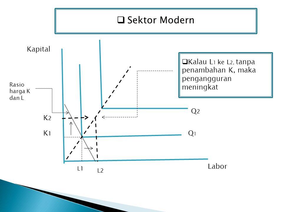 Sektor Modern Kapital Q2Q2 Labor Q1Q1 K1K1 L1 L2 K2K2  Kalau L 1 ke L 2, tanpa penambahan K, maka pengangguran meningkat Rasio harga K dan L