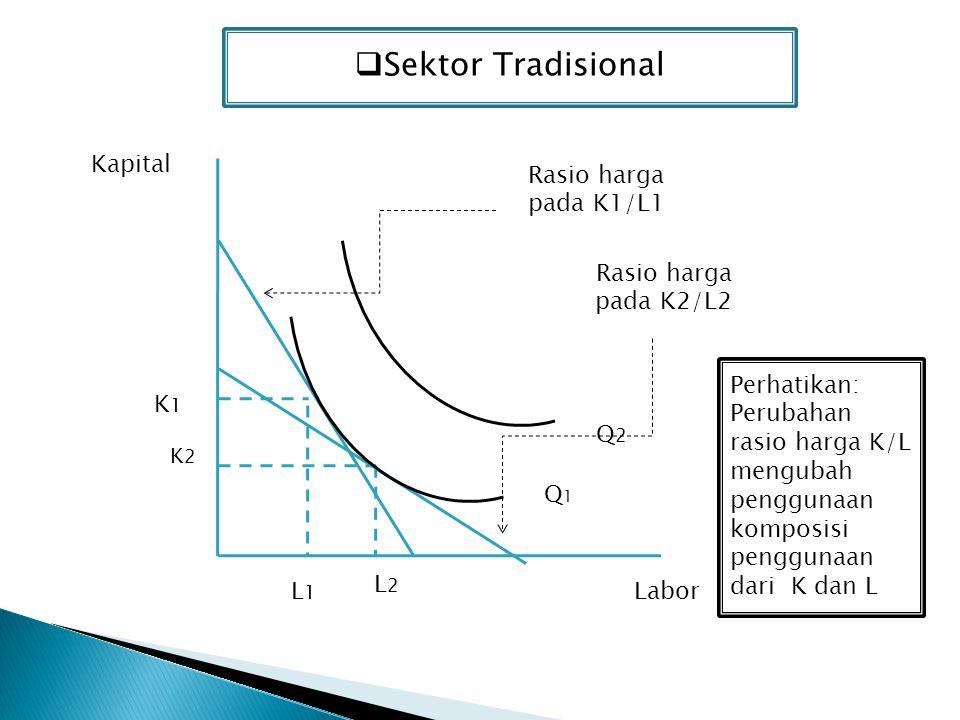  Sektor Tradisional Q2Q2 Q1Q1 LaborL1L1 L2L2 K2K2 K1K1 Kapital Rasio harga pada K1/L1 Rasio harga pada K2/L2 Perhatikan: Perubahan rasio harga K/L me