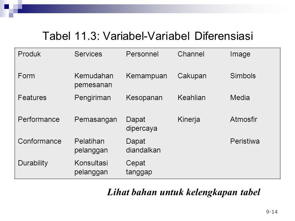 9-14 Tabel 11.3: Variabel-Variabel Diferensiasi ProdukServicesPersonnelChannelImage FormKemudahan pemesanan KemampuanCakupanSimbols FeaturesPengirimanKesopananKeahlianMedia PerformancePemasanganDapat dipercaya KinerjaAtmosfir ConformancePelatihan pelanggan Dapat diandalkan Peristiwa DurabilityKonsultasi pelanggan Cepat tanggap Lihat bahan untuk kelengkapan tabel