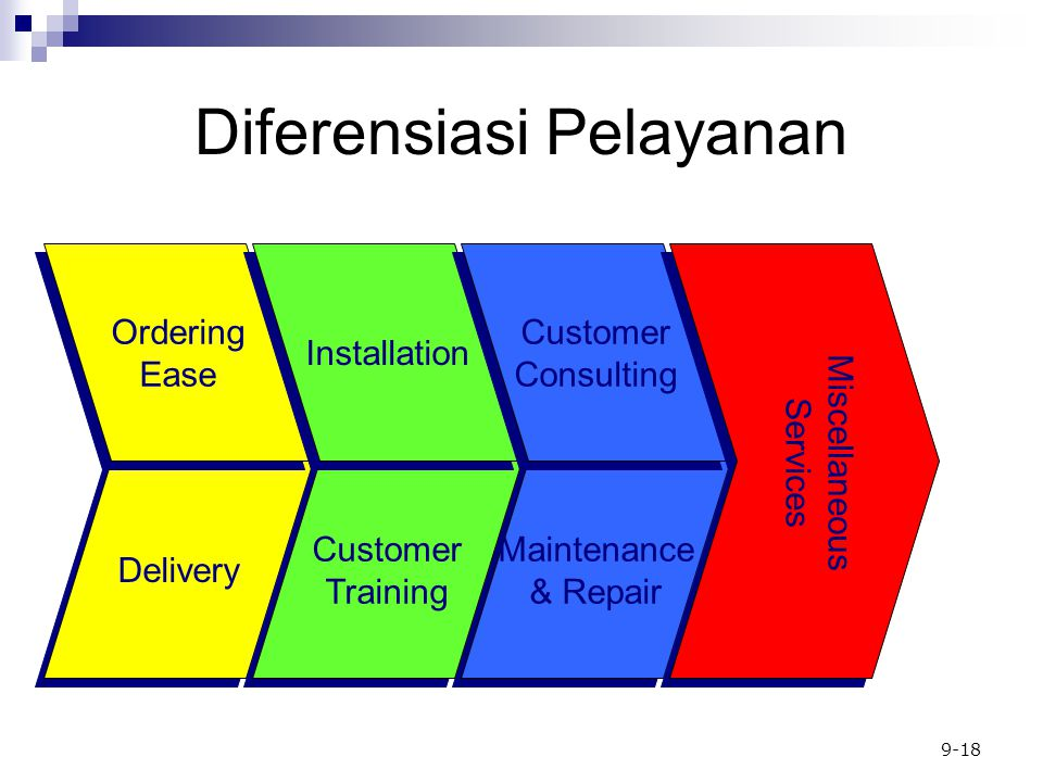 9-18 Delivery Diferensiasi Pelayanan Ordering Ease Ordering Ease Maintenance & Repair Maintenance & Repair Customer Training Customer Training Installation Customer Consulting Customer Consulting Miscellaneous Services
