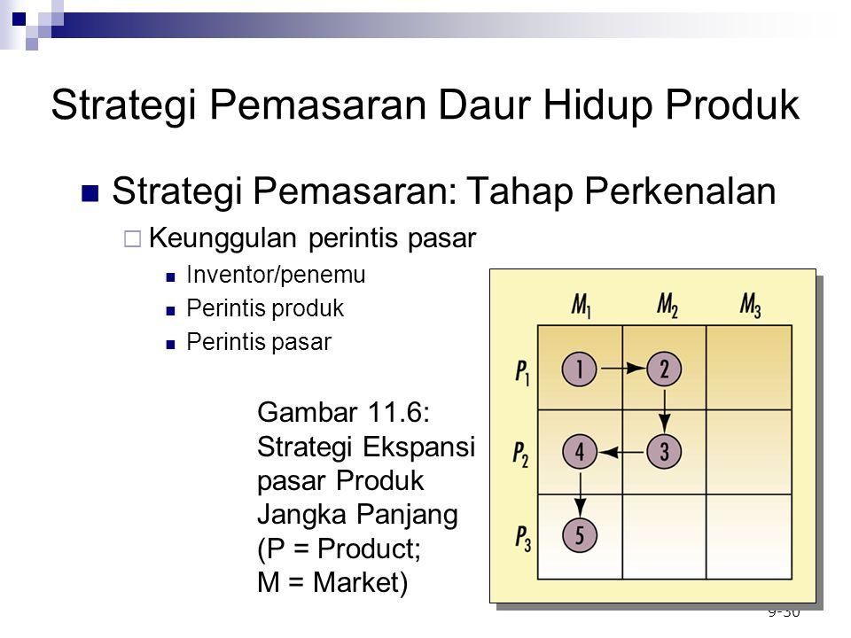 9-30 Strategi Pemasaran: Tahap Perkenalan  Keunggulan perintis pasar Inventor/penemu Perintis produk Perintis pasar Strategi Pemasaran Daur Hidup Produk Gambar 11.6: Strategi Ekspansi pasar Produk Jangka Panjang (P = Product; M = Market)
