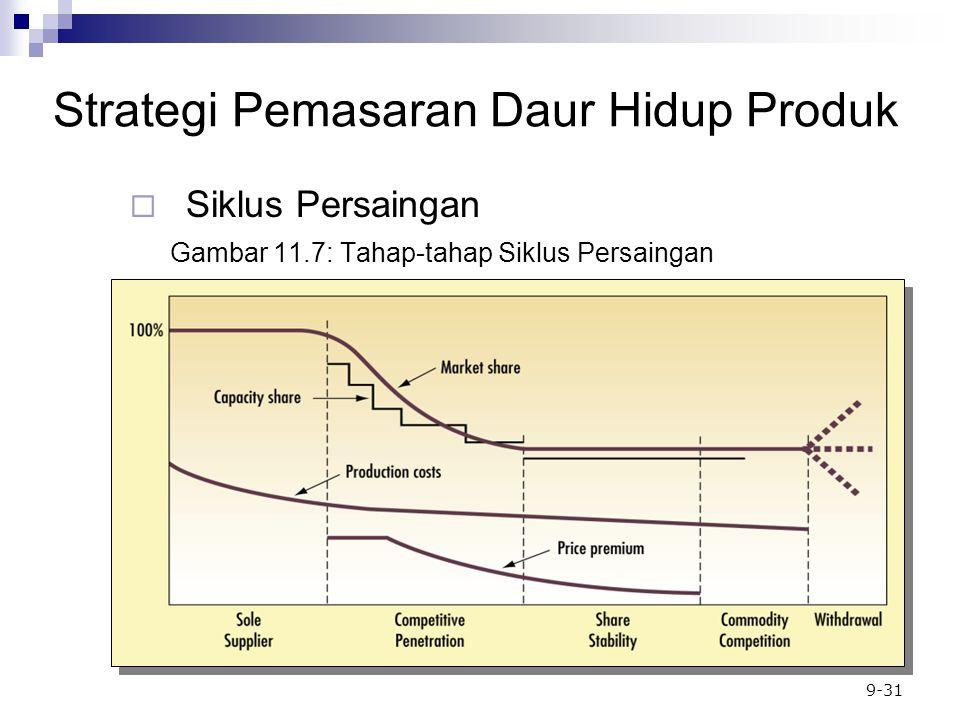 9-31 Gambar 11.7: Tahap-tahap Siklus Persaingan  Siklus Persaingan Strategi Pemasaran Daur Hidup Produk