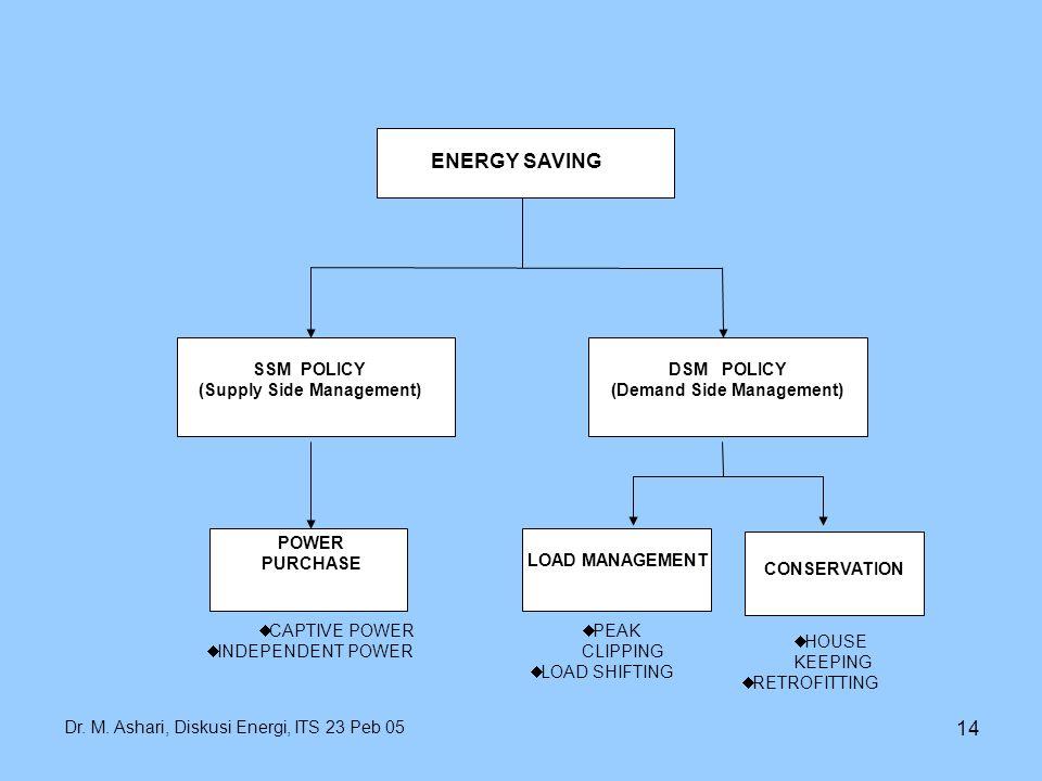 Dr. M. Ashari, Diskusi Energi, ITS 23 Peb 05 14 ENERGY SAVING POWER PURCHASE  CAPTIVE POWER  INDEPENDENT POWER CONSERVATION  HOUSE KEEPING  RETROF