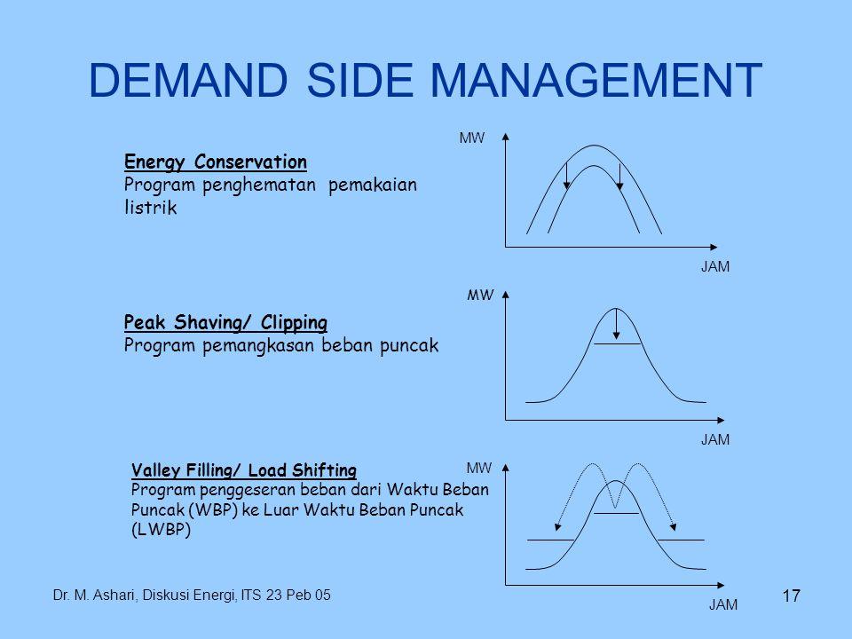 Dr. M. Ashari, Diskusi Energi, ITS 23 Peb 05 17 DEMAND SIDE MANAGEMENT Energy Conservation Program penghematan pemakaian listrik Peak Shaving/ Clippin