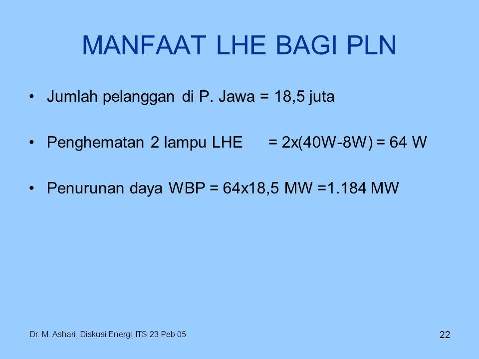 Dr. M. Ashari, Diskusi Energi, ITS 23 Peb 05 22 MANFAAT LHE BAGI PLN Jumlah pelanggan di P. Jawa = 18,5 juta Penghematan 2 lampu LHE= 2x(40W-8W) = 64