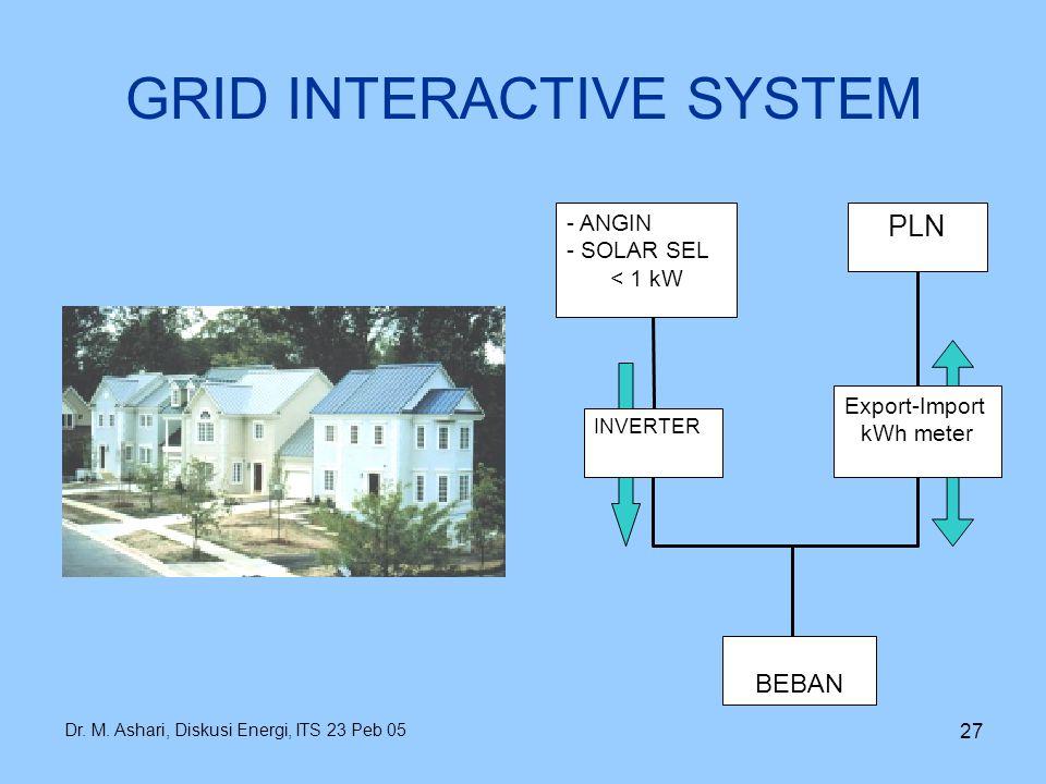 Dr. M. Ashari, Diskusi Energi, ITS 23 Peb 05 27 GRID INTERACTIVE SYSTEM INVERTER Export-Import kWh meter BEBAN - ANGIN - SOLAR SEL < 1 kW PLN