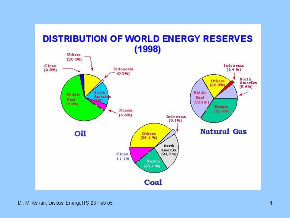 Dr. M. Ashari, Diskusi Energi, ITS 23 Peb 05 4
