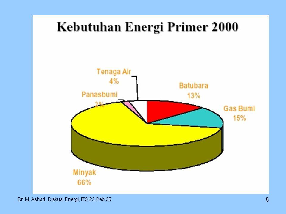 Dr. M. Ashari, Diskusi Energi, ITS 23 Peb 05 26 SOLAR HOME SYSTEM