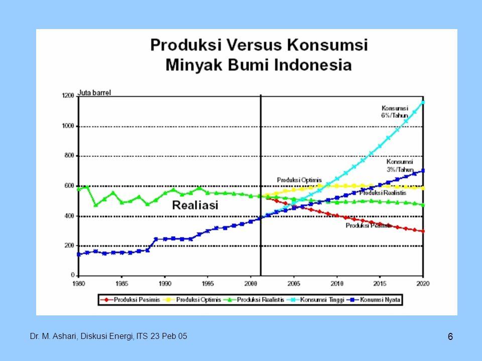 7 PERMASALAHAN KETENAGALISTRIKAN Ketergantungan terhadap BBM yang masih tinggi Tingkat pertumbuhan demand yang cukup tinggi Keterbatasan kapasitas pembangkit khususnya pada Waktu Beban Puncak (WBP) Keterbatasan kemampuan pengadaan investasi untuk pembangunan pembangkit baru