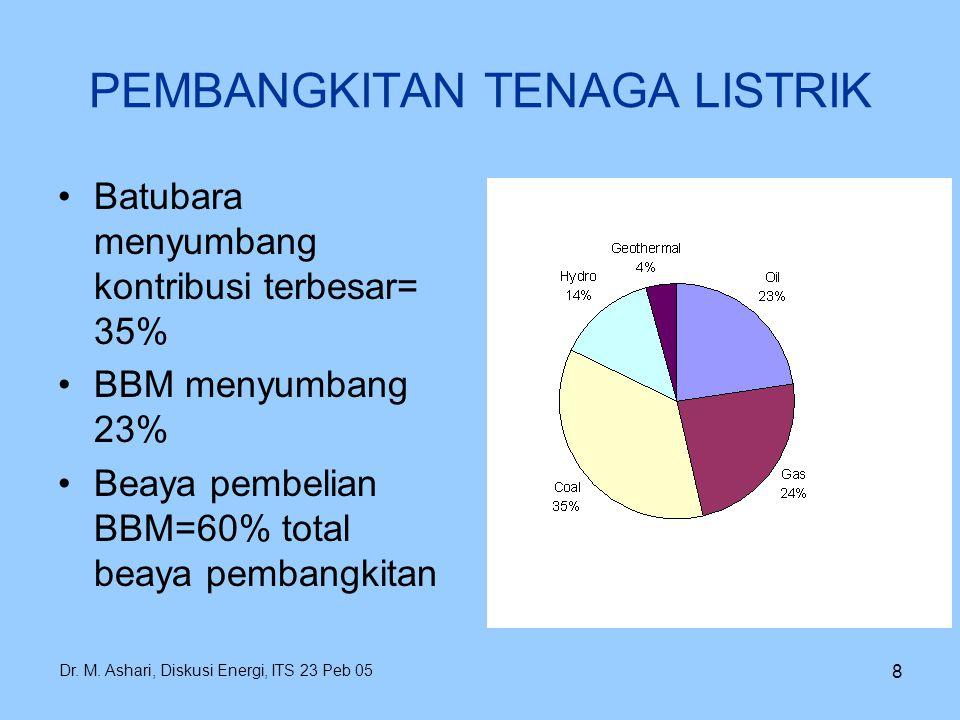 Dr. M. Ashari, Diskusi Energi, ITS 23 Peb 05 8 PEMBANGKITAN TENAGA LISTRIK Batubara menyumbang kontribusi terbesar= 35% BBM menyumbang 23% Beaya pembe