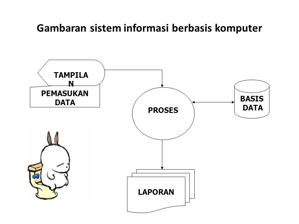 Gambaran sistem informasi berbasis komputer PEMASUKAN DATA TAMPILA N PROSES BASIS DATA LAPORAN