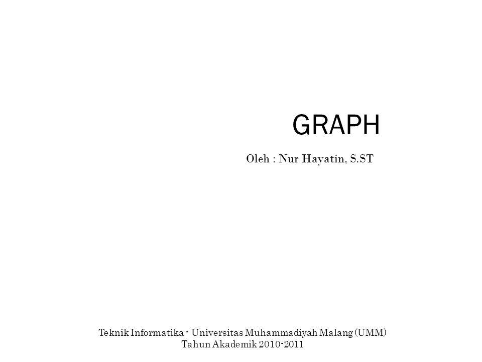 Latihan 1. Gambarkan undirected graph dari representasi graph berikut: