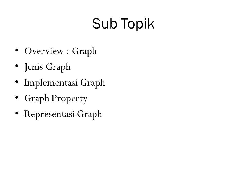Weigth Graph Jika semua lines/edge dalam graph memiliki bobot/nilai (value).
