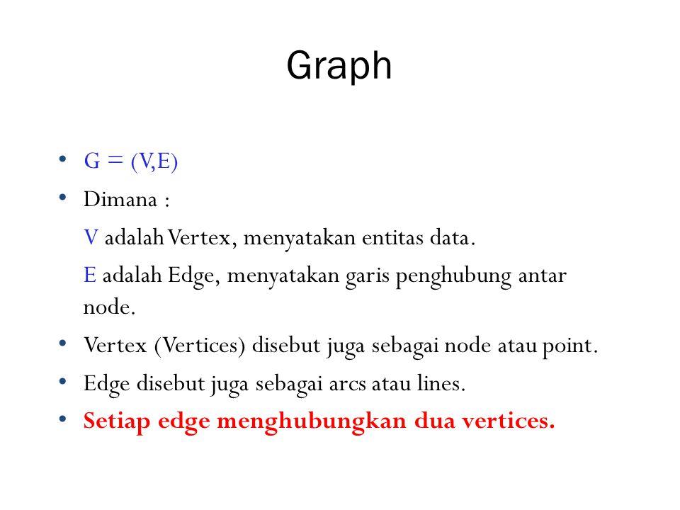Contoh Vertex Degree degree(2) = 2, degree(5) = 3, degree(3) = 1 degree(9) = ??.
