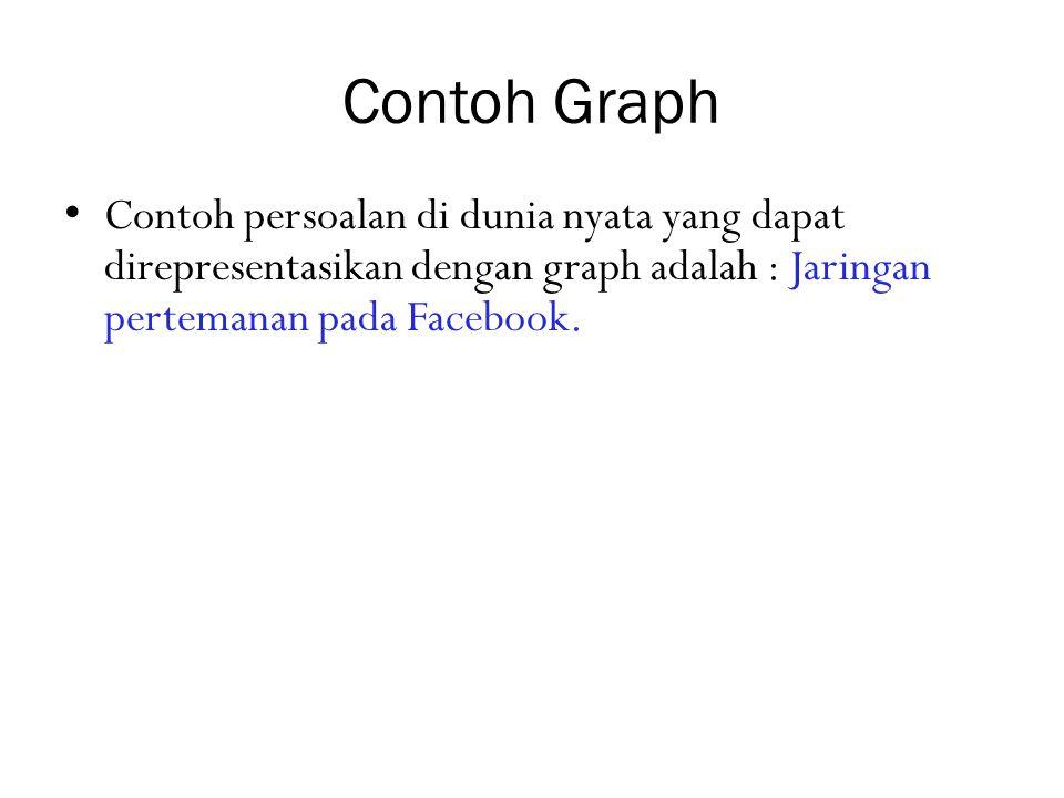 Contoh Undi-Graph (2) G = {V, E} V = {A, B, C, D, E, F, G, H, I,J, K, L, M} E = { {A,B},{A,C}, {A,D}, {A,F}, {B,C}, {B,H}, {C,E}, {C,G}, {C,H}, {C,I}, {D,E}, {D,F}, {D,G}, {D,K}, {D,L}, {E,F}, {G,I}, {G,K}, {H,I}, {I,J}, {I,M}, {J,K}, {J,M}, {L,K}, {L,M}}.