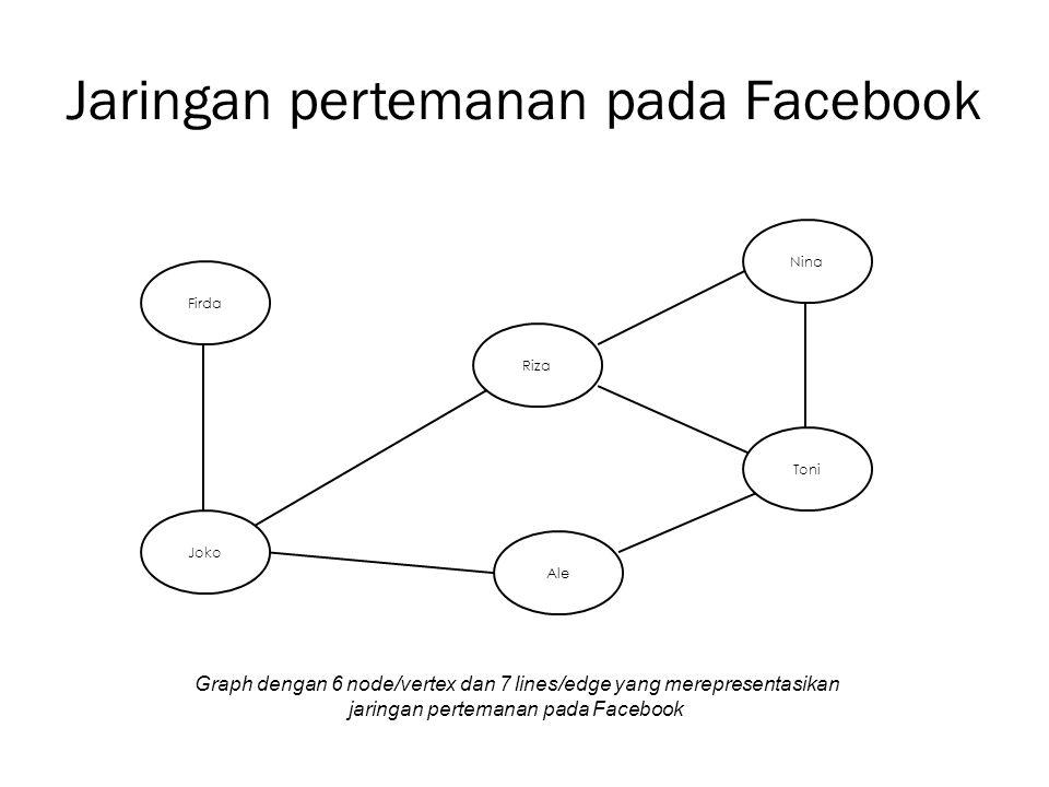 Penjabaran Node(vertex): para pemakai Facebook Lines(edge) : Garis penghubung antara pemakai satu dengan yang lain.