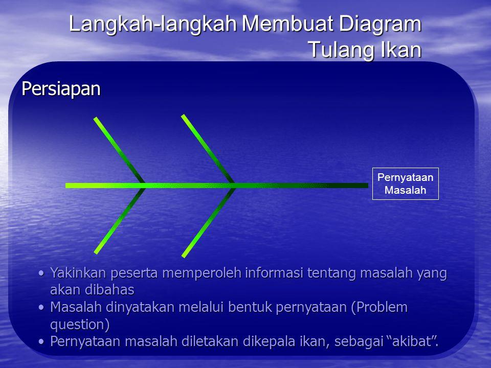 Langkah-langkah Membuat Diagram Tulang Ikan Persiapan Siapkan gambar tulang ikanSiapkan gambar tulang ikan Tunjuk seorang pencatat untuk mencatat temu