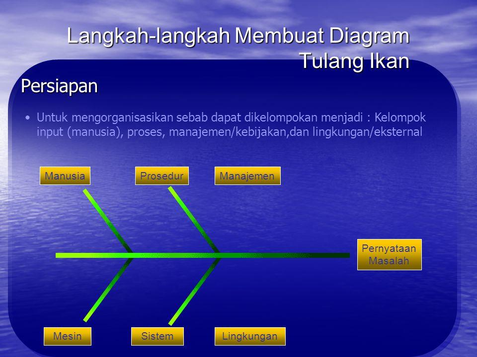 Langkah-langkah Membuat Diagram Tulang Ikan Persiapan Yakinkan peserta memperoleh informasi tentang masalah yang akan dibahasYakinkan peserta memperol