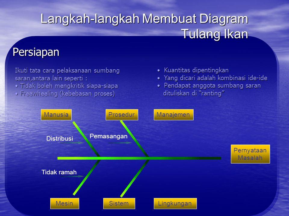 Langkah-langkah Membuat Diagram Tulang Ikan Persiapan Untuk mengorganisasikan sebab dapat dikelompokan menjadi : Kelompok input (manusia), proses, man