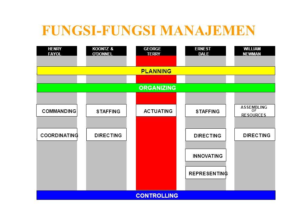 MANAJEMEN DASAR II Teknik Manajemen/Management Technique Oleh
