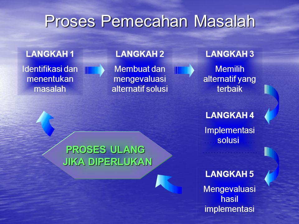 Langkah-langkah Membuat Diagram Tulang Ikan Persiapan Untuk mengorganisasikan sebab dapat dikelompokan menjadi : Kelompok input (manusia), proses, manajemen/kebijakan,dan lingkungan/eksternal Pernyataan Masalah ManusiaProsedur MesinSistem Manajemen Lingkungan