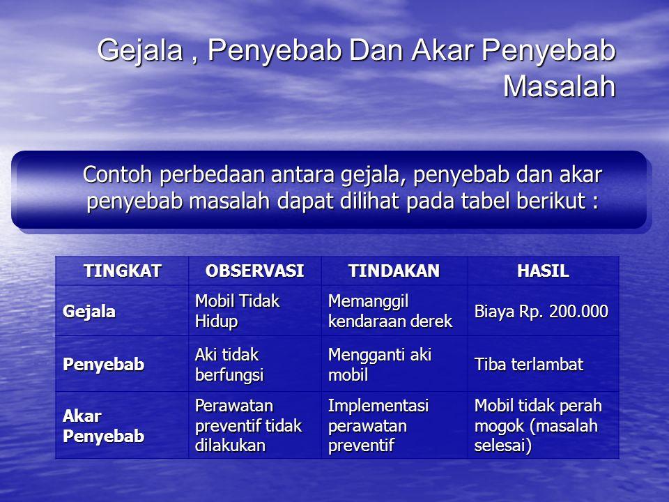 Menetapkan sebab yang paling mungkin ASPEK TEKNIS YANG MASIH PERLU PERBAIKAN SEBAGAI LANGKAH TINDAK LANJUT HASIL SKP 2003 BERDASARKAN AREAL PELAYANAN: q Tekanan Air di Musim kemarau Perlu perhatian Subang (Wilayah I, II, III, IV, VI, VII), Cisalak (Wilayah III), Jalancagak (Wilayah I, III), Ciasem (Wilayah I, III).