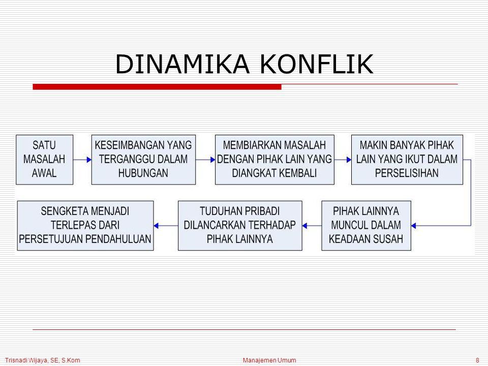Trisnadi Wijaya, SE, S.Kom Manajemen Umum9 KONFLIK ORGANISASI & PRESTASI ORGANISASI