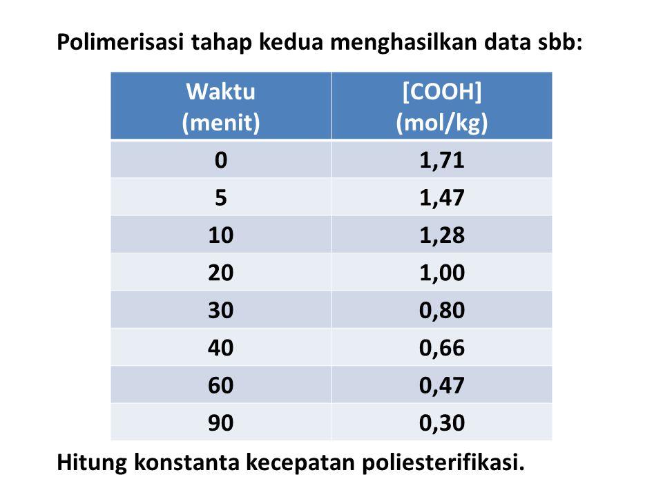 Polimerisasi tahap kedua menghasilkan data sbb: Waktu (menit) [COOH] (mol/kg) 01,71 51,47 101,28 201,00 300,80 400,66 600,47 900,30 Hitung konstanta kecepatan poliesterifikasi.