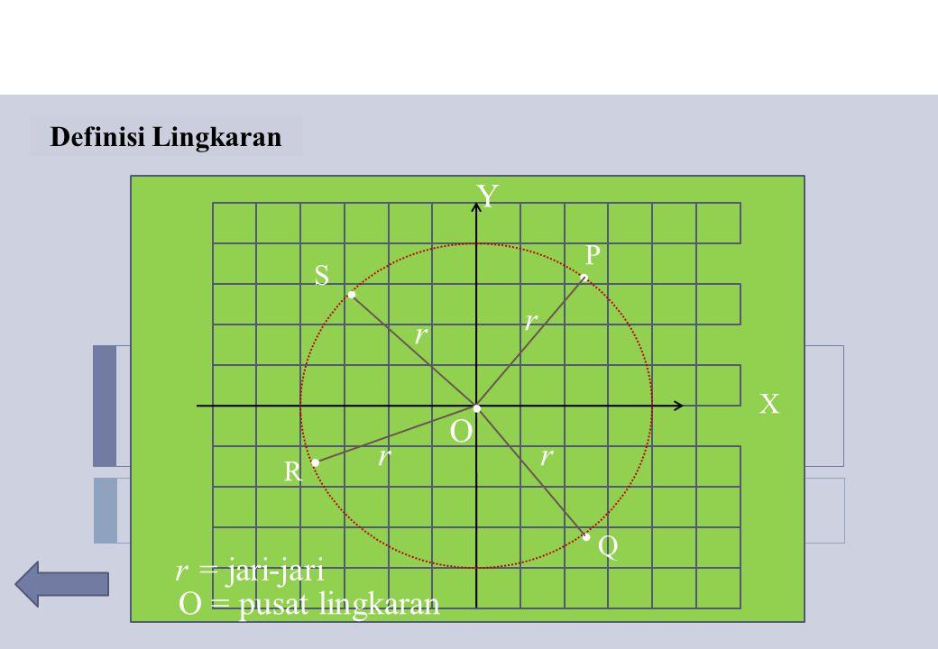 Definisi Lingkaran.... P Q S R r r rr r = jari-jari O O = pusat lingkaran. X Y