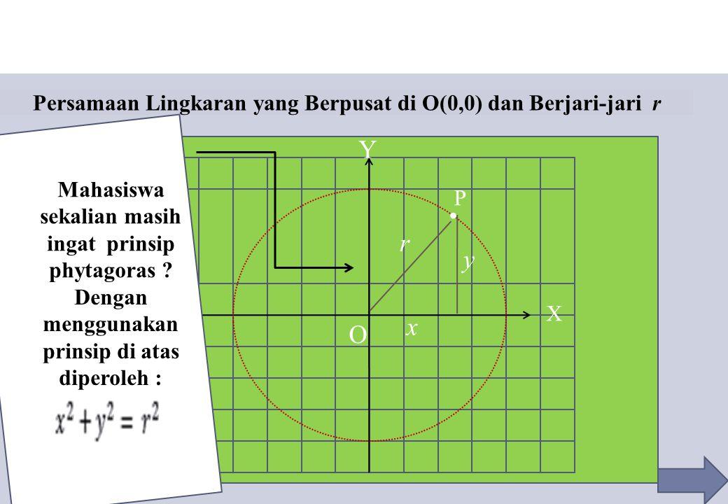 Persamaan Lingkaran yang Berpusat di O(0,0) dan Berjari-jari r P r. O y x X Y Mahasiswa sekalian masih ingat prinsip phytagoras ? Dengan menggunakan p