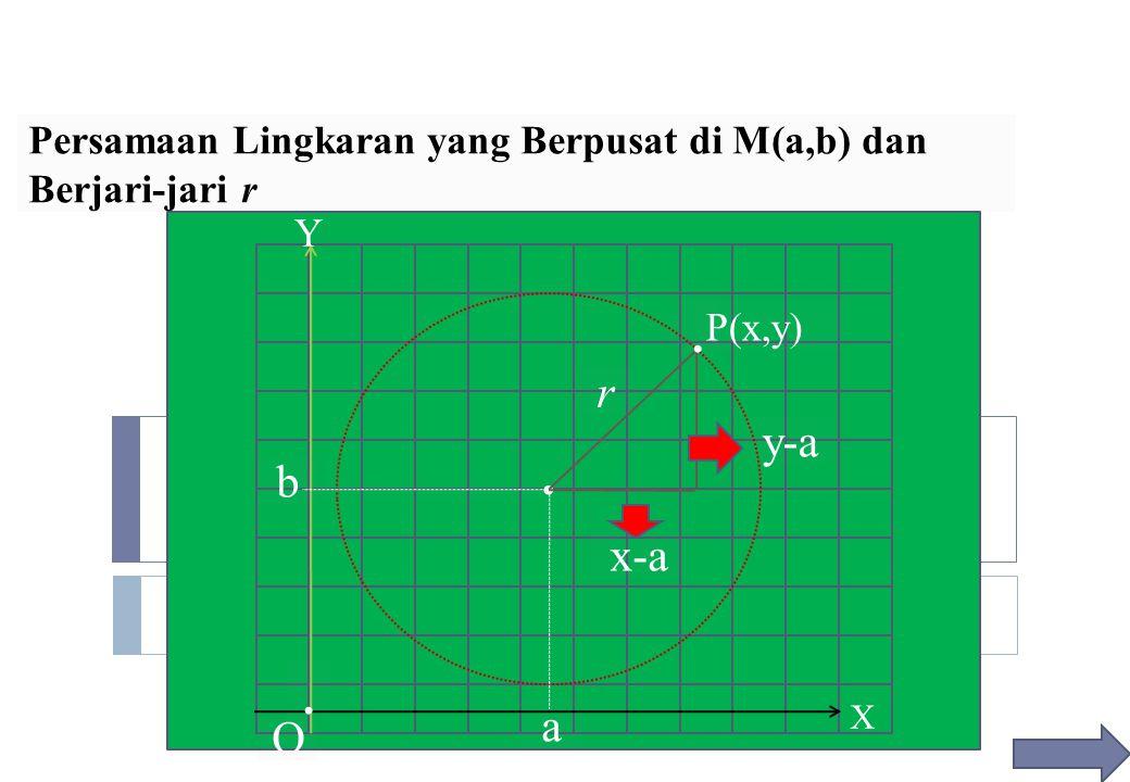 X Y. a b x-a y-a P(x,y).. O r Persamaan Lingkaran yang Berpusat di M(a,b) dan Berjari-jari r