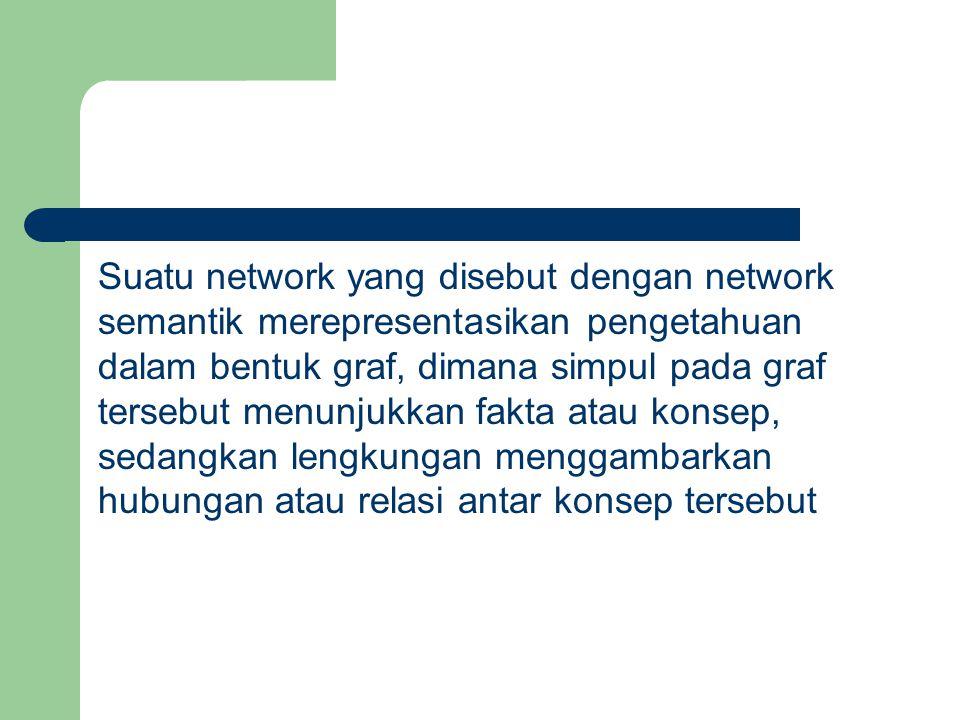 Suatu network yang disebut dengan network semantik merepresentasikan pengetahuan dalam bentuk graf, dimana simpul pada graf tersebut menunjukkan fakt