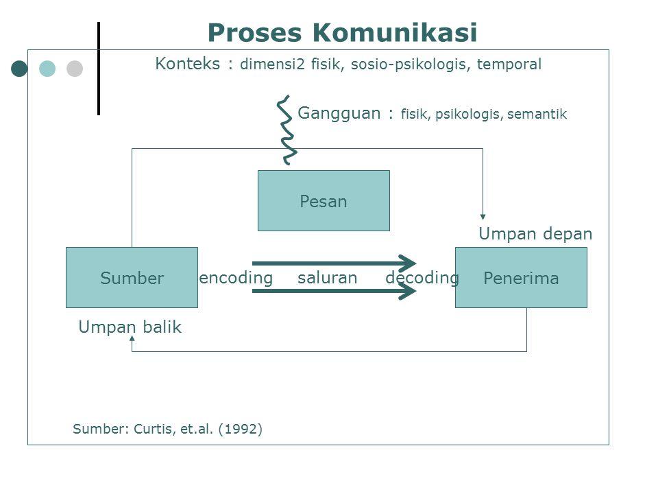 SumberPenerima Pesan saluranencodingdecoding Umpan depan Umpan balik Gangguan : fisik, psikologis, semantik Konteks : dimensi2 fisik, sosio-psikologis