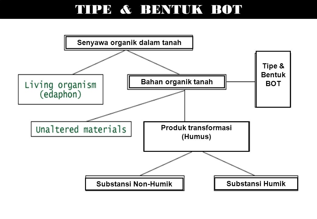 TIPE & BENTUK BOT Substansi Humik Substansi Non-Humik Senyawa organik dalam tanah Bahan organik tanah Tipe & Bentuk BOT Produk transformasi (Humus)