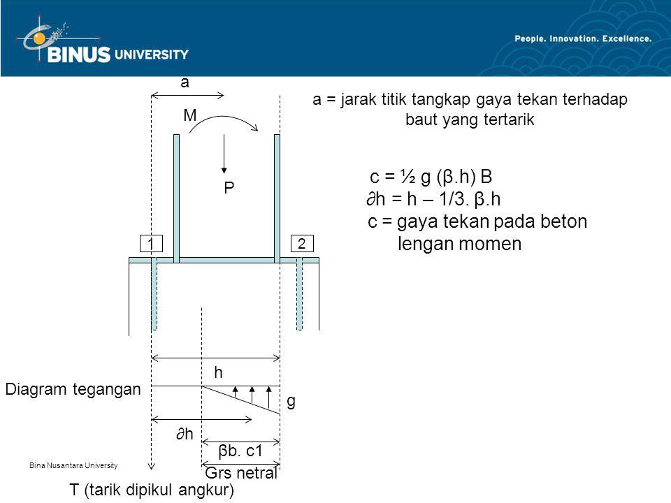 Bina Nusantara University P M 12 a h g T (tarik dipikul angkur) ∂h βb.