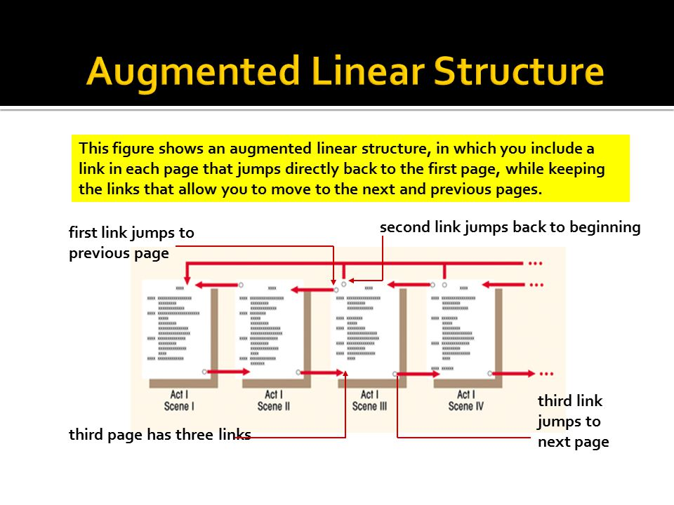 This figure shows an augmented linear structure, in which you include a link in each page that jumps directly back to the first page, while keeping the links that allow you to move to the next and previous pages.