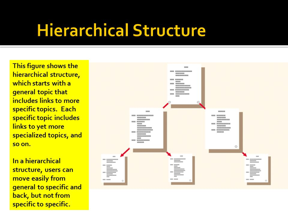 This figure shows the hierarchical structure, which starts with a general topic that includes links to more specific topics.