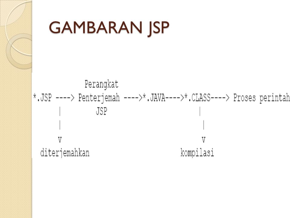 Garis Besar Pemakaian JSP Web Browser (Client) Web Server JSP Container JSP Pages JDBC..