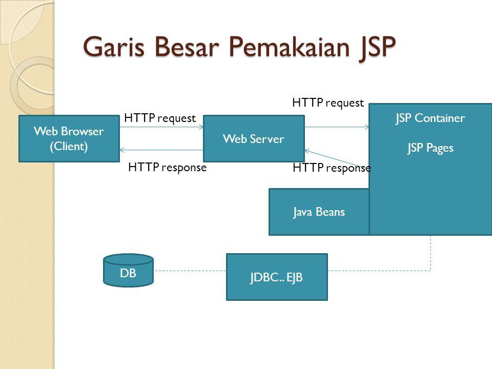 Client mengirimkan request HTTP kepada JSP Container JSP container menentukan class yang mengimplementasikan halaman JSP, yang dituju oleh request JSP Container kemudian memanggil salah satu method dari class implementasi tersebut untuk menangani request secara dinamis dan menghasilkan response berupa content halaman HTML Output halaman HTML diberikan kepada JSP container untuk dikirimkan sebagai response kepada client