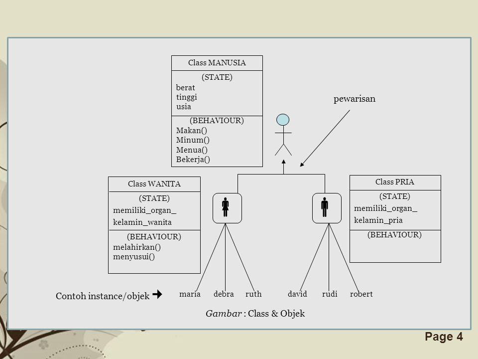 Free Powerpoint TemplatesPage 4 Class MANUSIA (STATE) berat tinggi usia (BEHAVIOUR) Makan() Minum() Menua() Bekerja() Class WANITA (STATE) memiliki_or