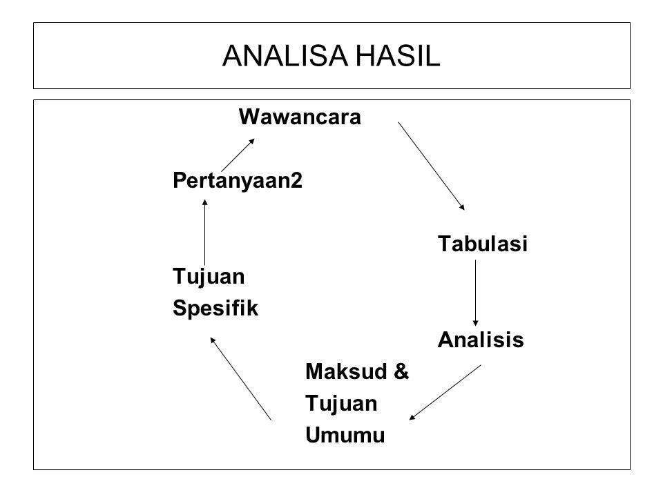ANALISA HASIL Wawancara Pertanyaan2 Tabulasi Tujuan Spesifik Analisis Maksud & Tujuan Umumu