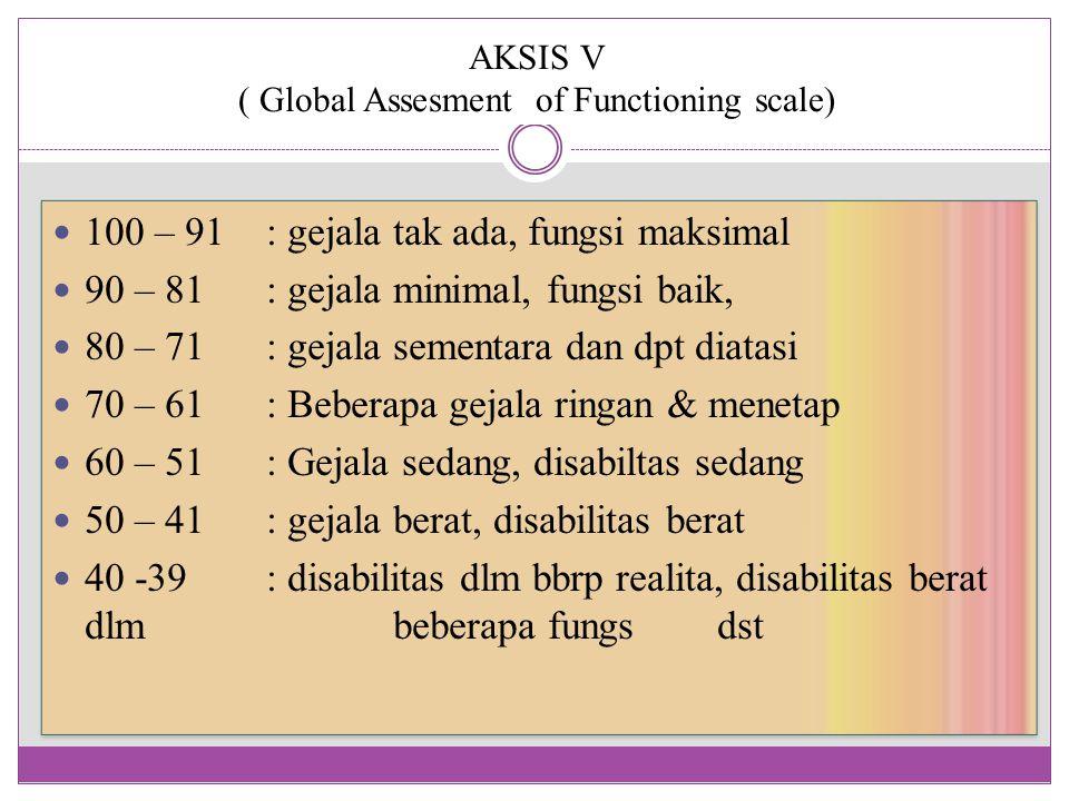 AKSIS V ( Global Assesment of Functioning scale) 100 – 91 : gejala tak ada, fungsi maksimal 90 – 81: gejala minimal, fungsi baik, 80 – 71 : gejala sementara dan dpt diatasi 70 – 61: Beberapa gejala ringan & menetap 60 – 51: Gejala sedang, disabiltas sedang 50 – 41: gejala berat, disabilitas berat 40 -39: disabilitas dlm bbrp realita, disabilitas berat dlm beberapa fungs dst 100 – 91 : gejala tak ada, fungsi maksimal 90 – 81: gejala minimal, fungsi baik, 80 – 71 : gejala sementara dan dpt diatasi 70 – 61: Beberapa gejala ringan & menetap 60 – 51: Gejala sedang, disabiltas sedang 50 – 41: gejala berat, disabilitas berat 40 -39: disabilitas dlm bbrp realita, disabilitas berat dlm beberapa fungs dst